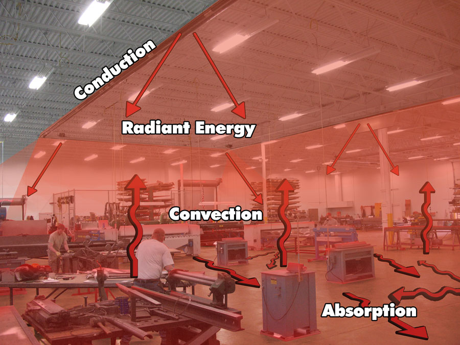 The Process of Infrared Heating