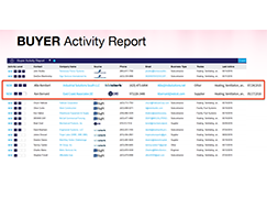 Buyer Activity Report, ConstructConnect™ Insight